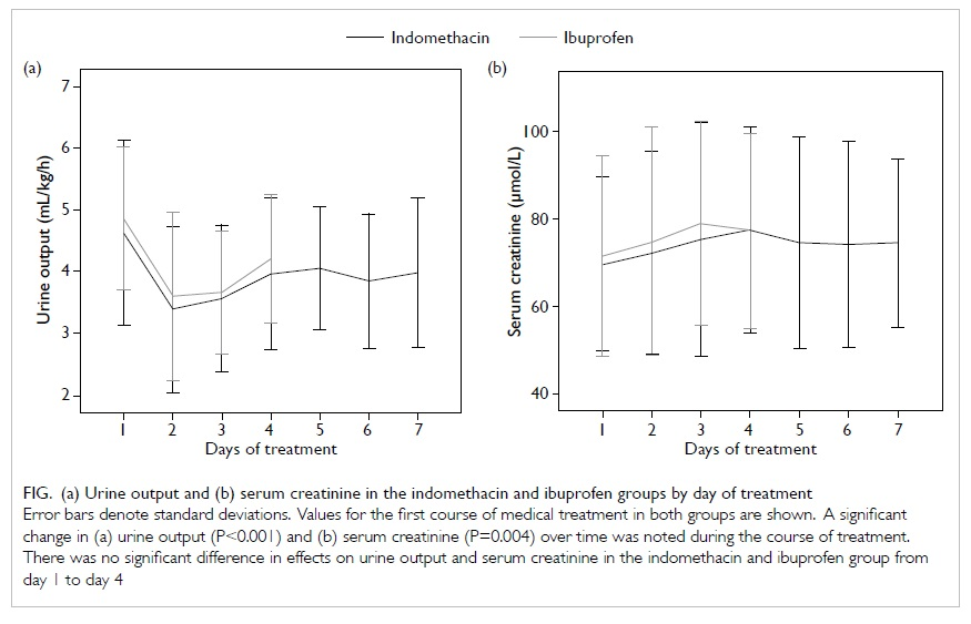 treatment of patent ductus arteriosus indomethacin or ibuprofen