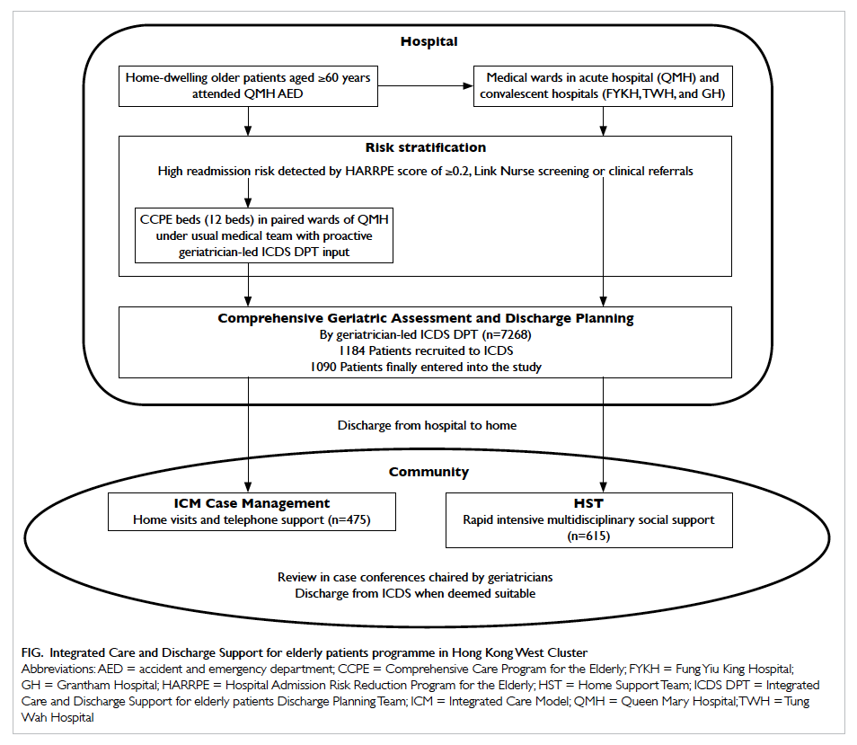 Effectiveness of a discharge planning and community ...