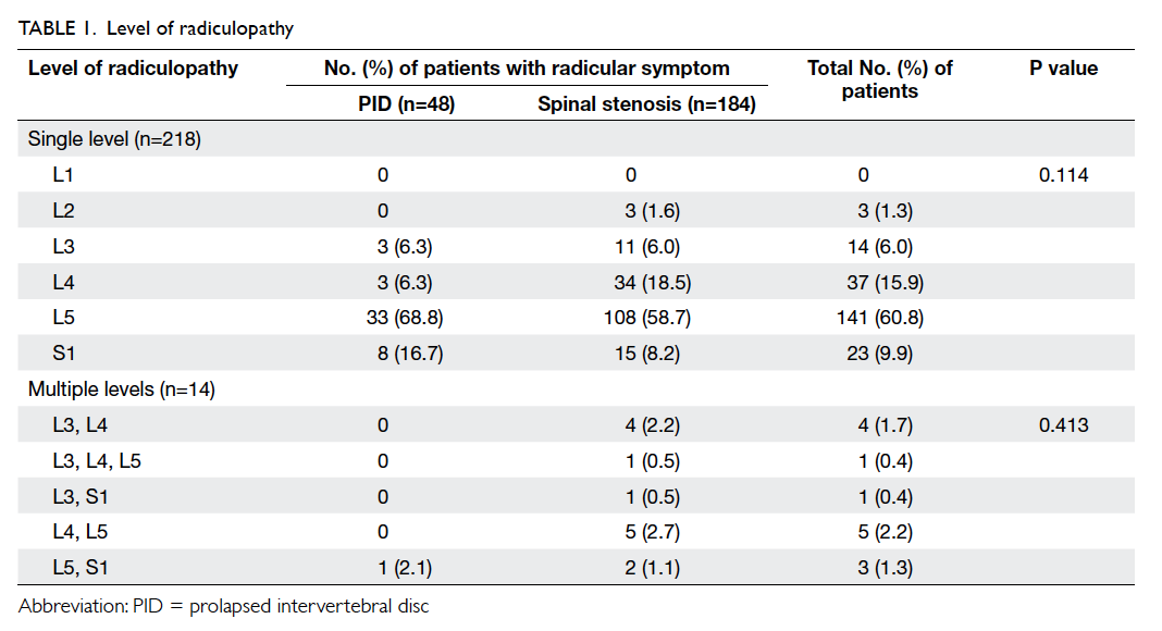 Clinical Value Of Transforaminal Epidural Steroid Injection In