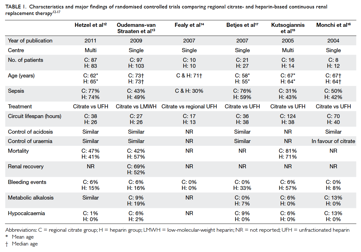 Risks And Benefits Of Citrate Anticoagulation For Continuous Renal Series Versus Parallel Circuits Circuit Survival With Heparin Table 112
