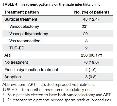 sperm infertility treatments