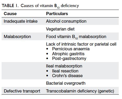 Vitamin B12 deficiency in the elderly: is it worth screening