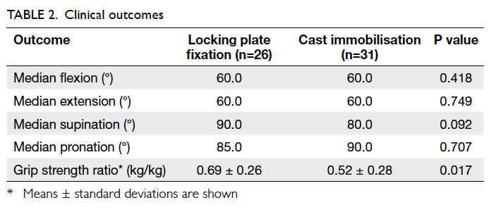 Is Locking Plate Fixation A Better Option Than Casting For Distal