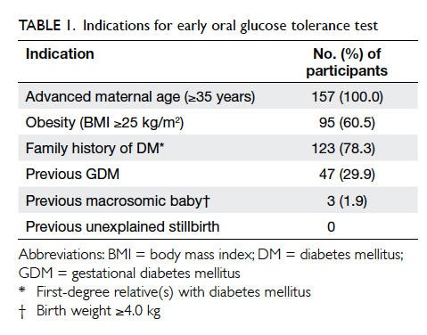 Among them, 43 (25.4%) had an early diagnosis of GDM. All GDM cases were  diagnosed based on a 2-hour OGTT blood glucose level of ...
