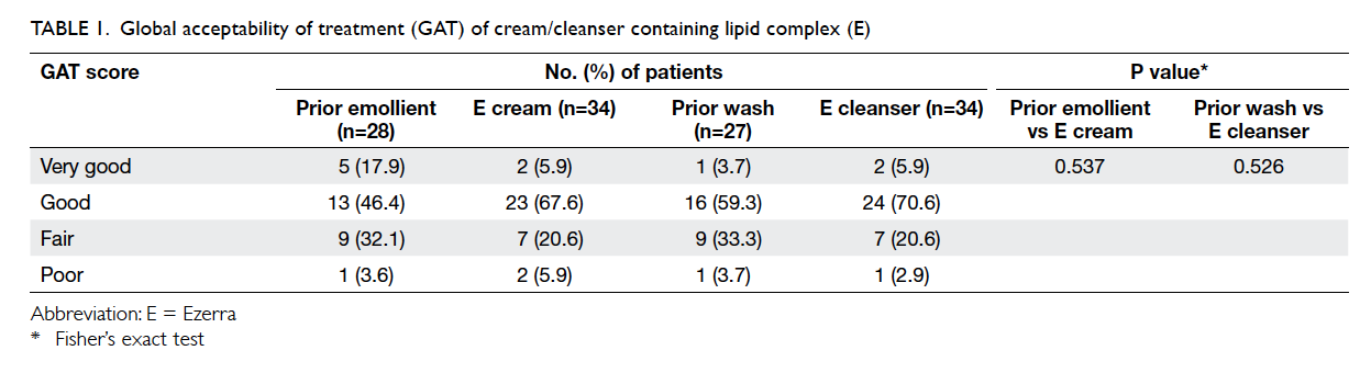 Patient Acceptability Efficacy And Skin Biophysiology Of A Cream