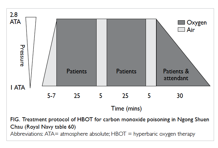 Acute carbon monoxide poisoning in a regional hospital in hong kong figure treatment protocol of hbot for carbon monoxide poisoning in ngong shuen chau royal navy table 60 sciox Gallery