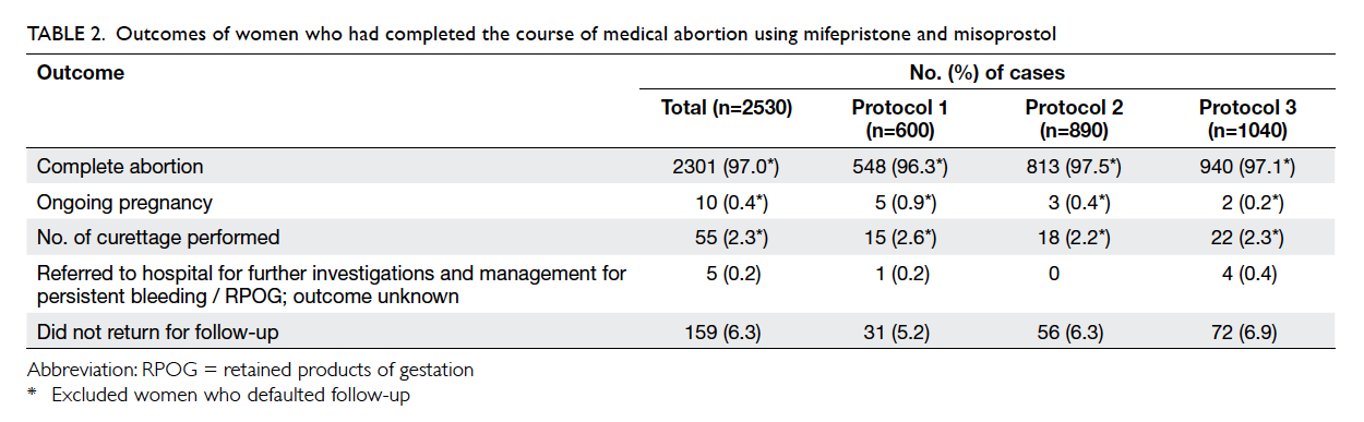misoprostol dosage for first trimester abortion
