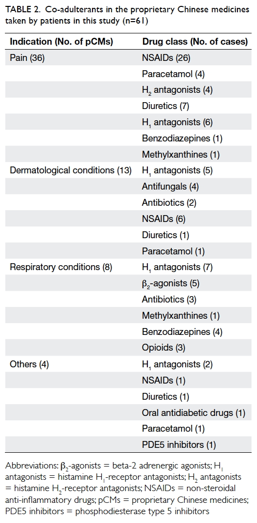 corticosteroid adulteration in proprietary chinese medicines a   table 2