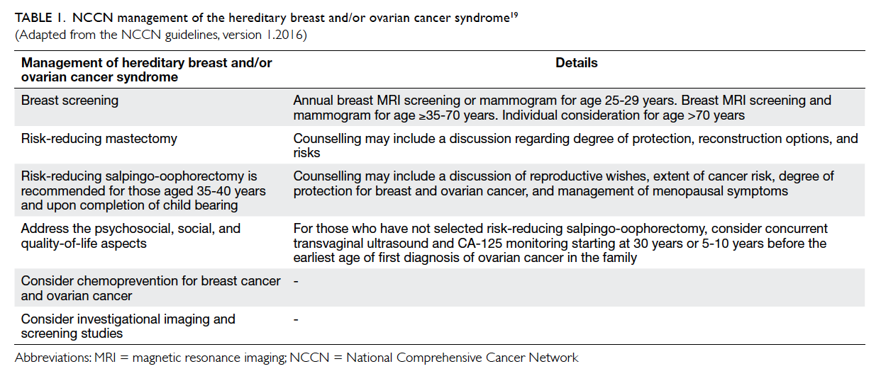 A New Paradigm Of Genetic Testing For Hereditary Breast Ovarian Cancers Hkmj
