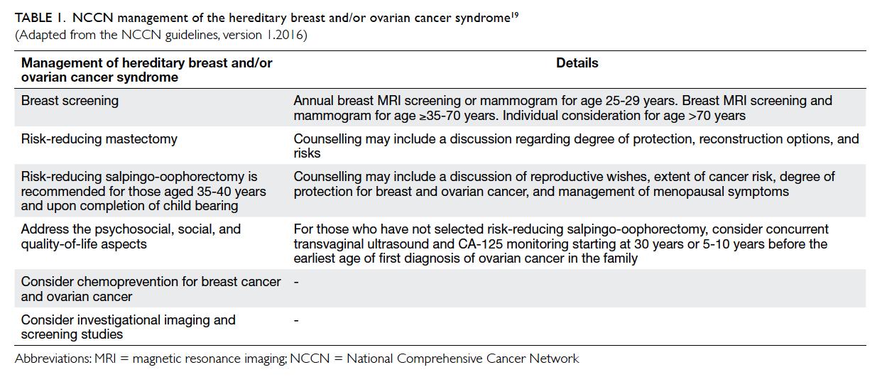 Mri screening guidelines Breast
