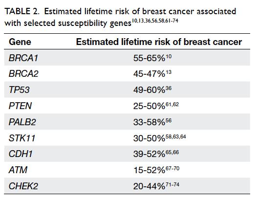 Breast cancer gene mastecomy