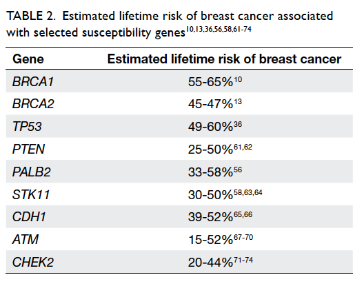 Braca panel breast cancer