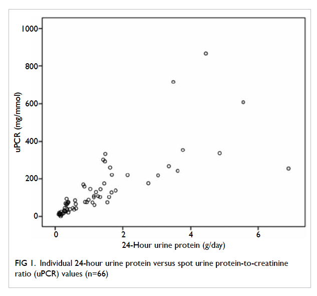 Diagnostic accuracy of spot urine protein-to-creatinine ratio for