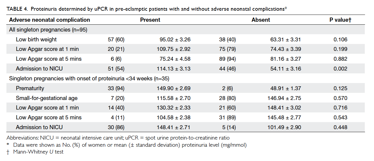 Diagnostic accuracy of spot urine protein-to-creatinine