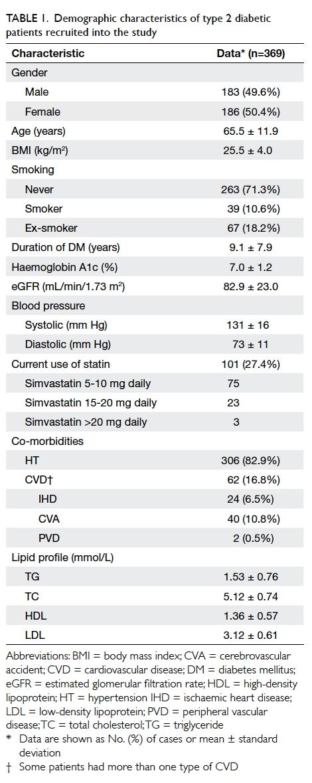 Therapeutic inertia in the management of hyperlipidaemia in