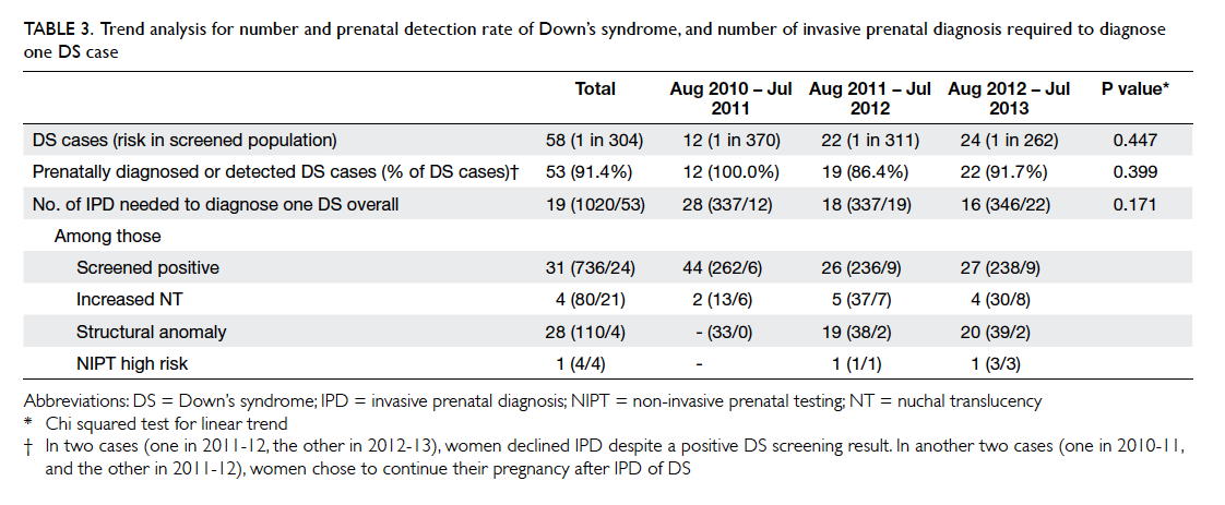 effect of noninvasive prenatal testing as a contingent