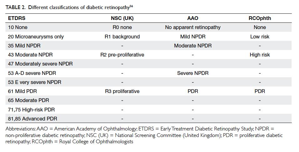Diabetic retinopathy screening: global and local perspective