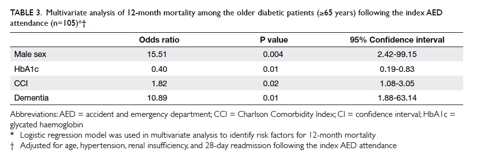 Diabetes in older people: position statement of The Hong Kong