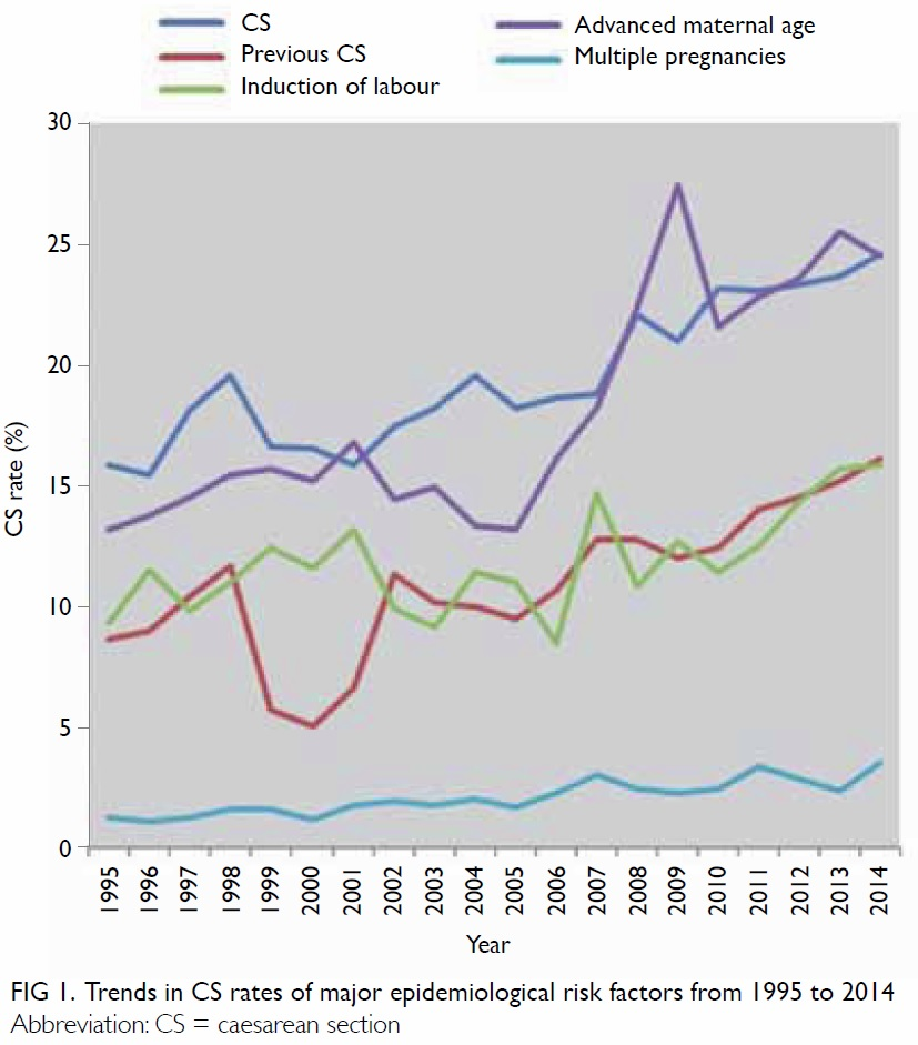 Secular trends in caesarean section rates over 20 years in a