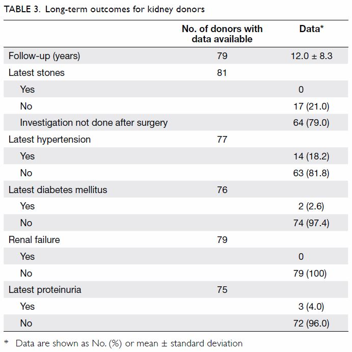 Characteristics And Clinical Outcomes Of Living Renal