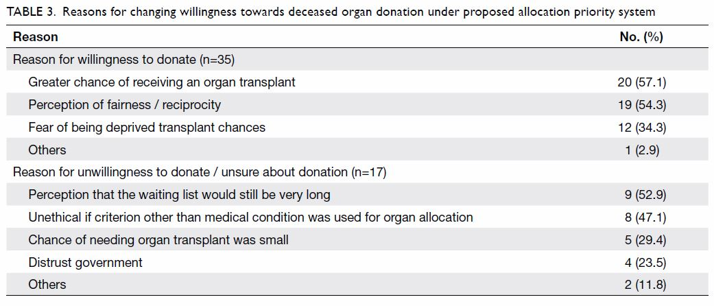 Willingness For Deceased Organ Donation Under Different