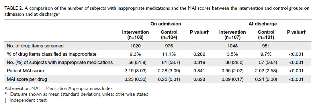 Outcomes of a pharmacist-led medication review programme for