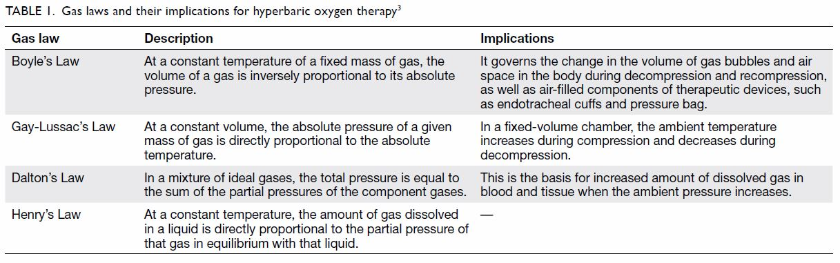 Literature Review Hbot Is Not >> Hyperbaric Oxygen Therapy Its Use In Medical Emergencies And Its