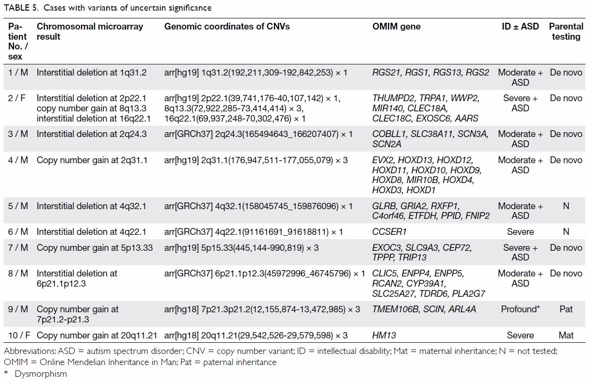 Genetic profile and clinical application of chromosomal