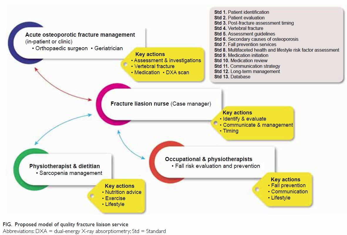 Secondary prevention of fragility fractures: instrumental
