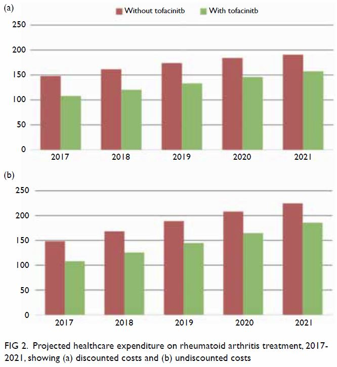 Budget impact of introducing tofacitinib to the public
